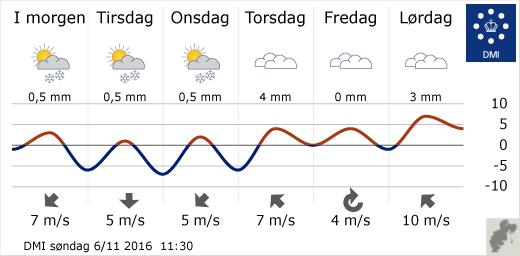 vejret i morgen esbjerg